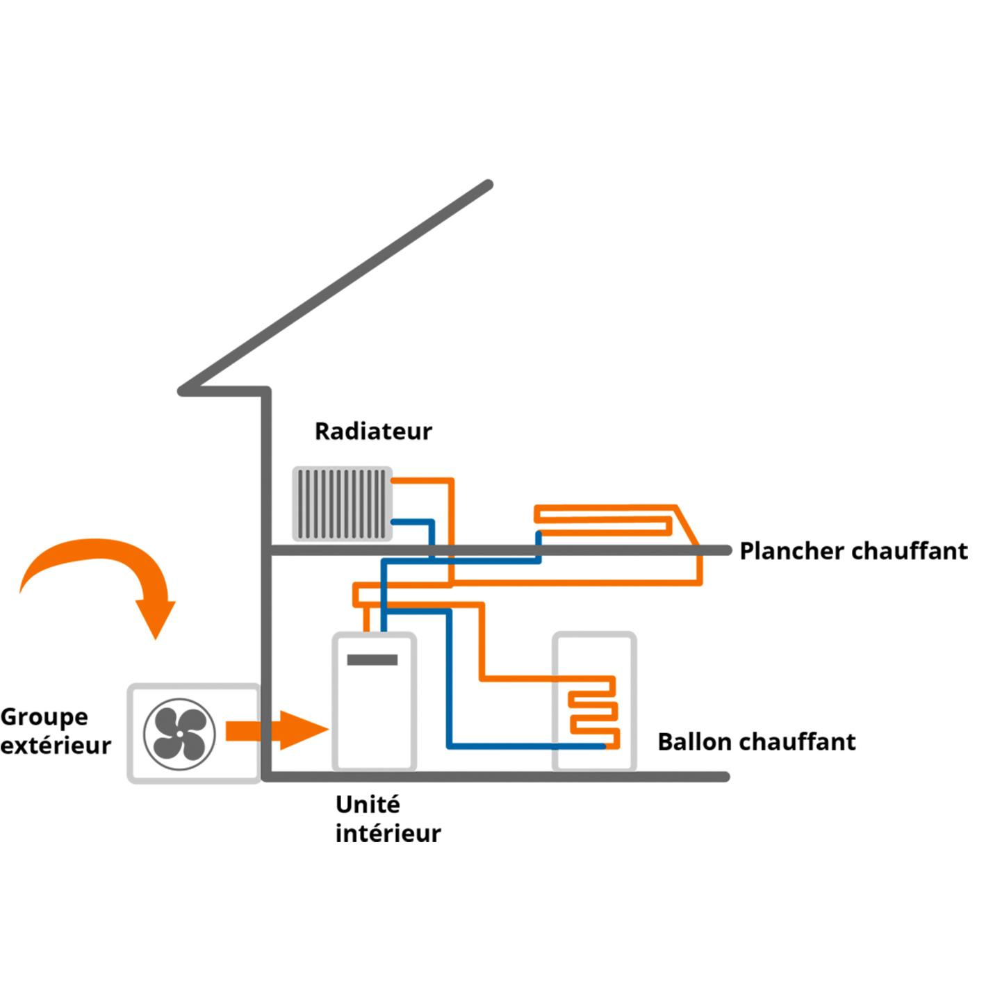 Pompe à chaleur AIR / EAU