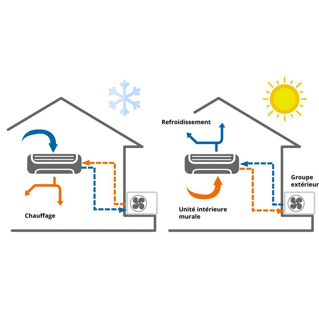 Pompe à chaleur AIR / AIR Réversible